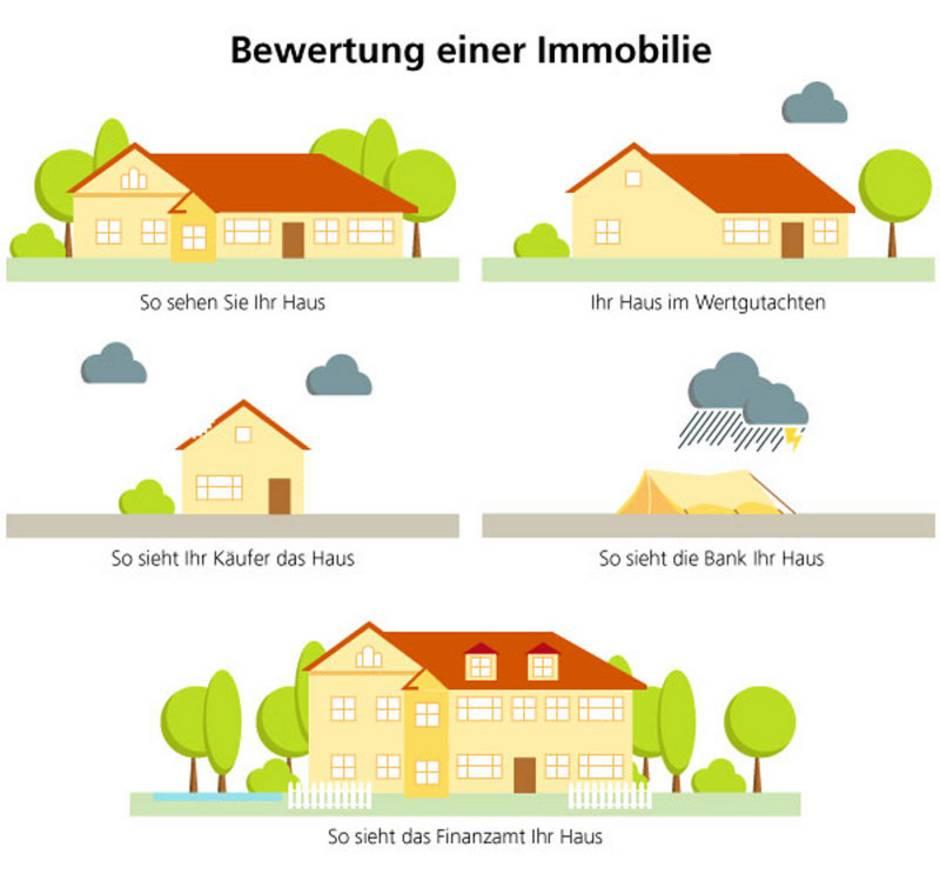 Immobilienwertermittlung, Bewertung Immobilie, Grafik: immowelt.de